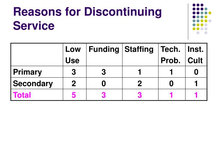 Reasons for Discontinuing  Service