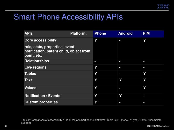 Smart Phone Accessibility APIs