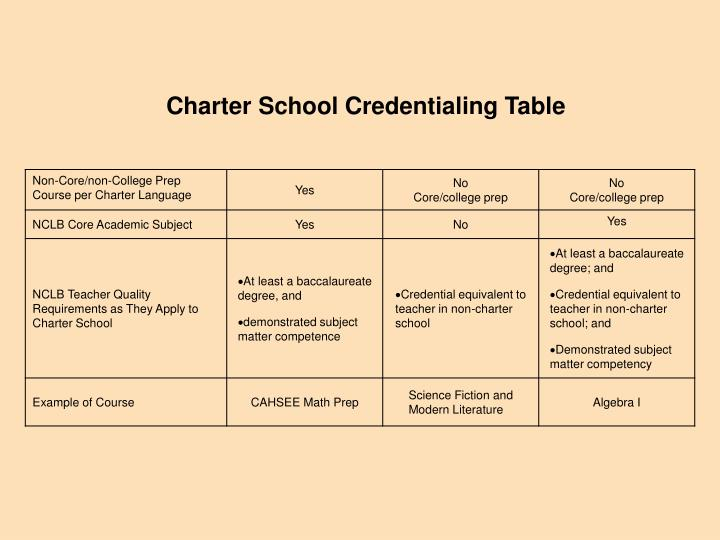 Charter School Credentialing Table