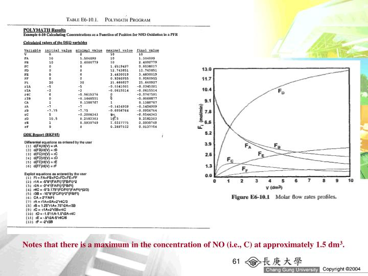 Notes that there is a maximum in the concentration of NO (i.e., C) at approximately 1.5 dm