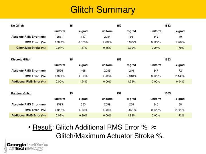 Glitch Summary