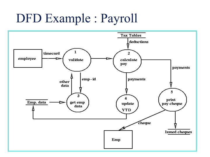 DFD Example : Payroll