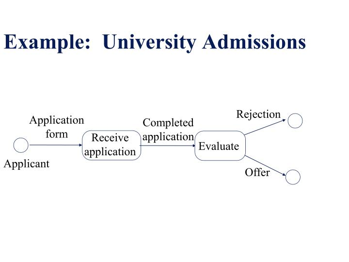 Example:  University Admissions