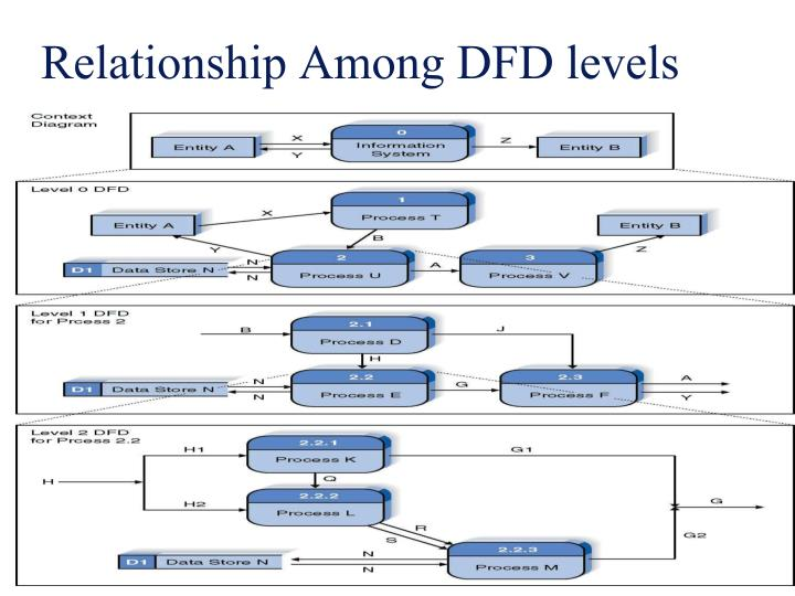 Relationship Among DFD levels