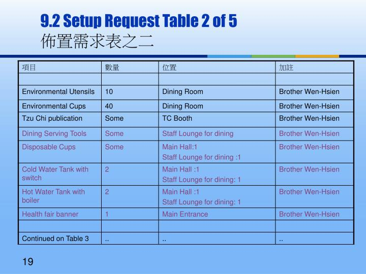 9.2 Setup Request Table 2 of 5
