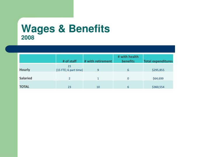 Wages & Benefits