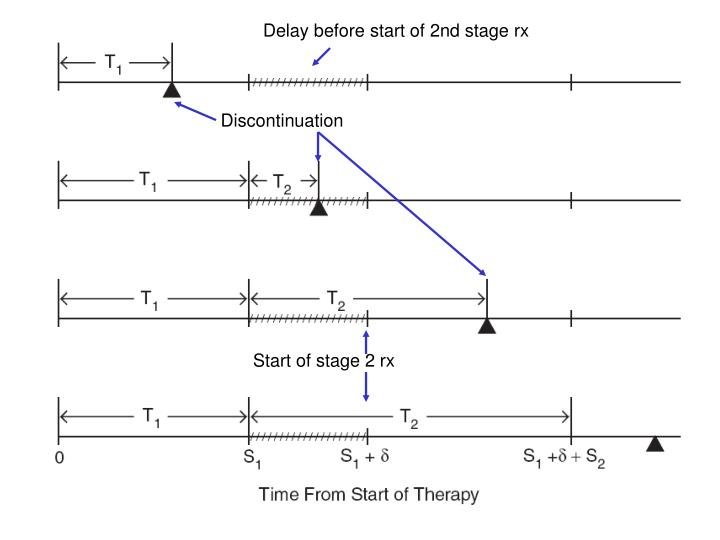 Delay before start of 2nd stage rx
