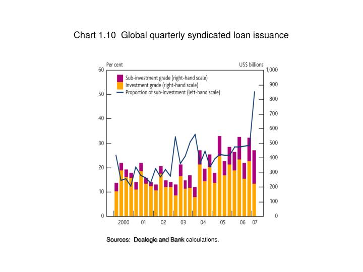 Chart 1.10  Global quarterly syndicated loan issuance
