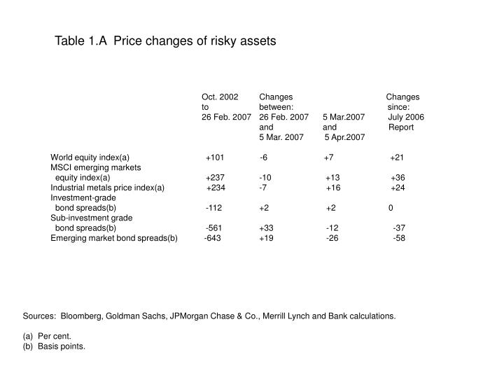 Table 1.A  Price changes of risky assets