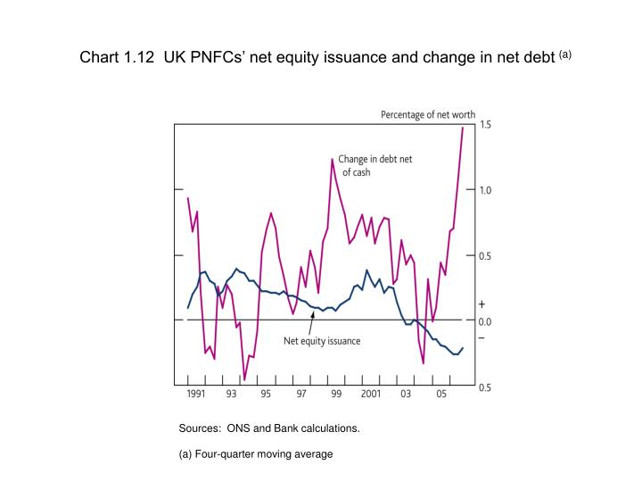 Chart 1.12  UK PNFCs' net equity issuance and change in net debt