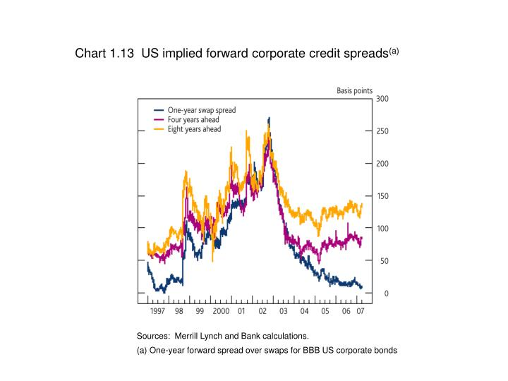 Chart 1.13  US implied forward corporate credit spreads