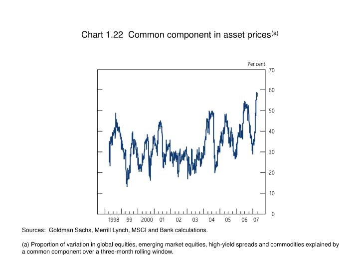Chart 1.22  Common component in asset prices