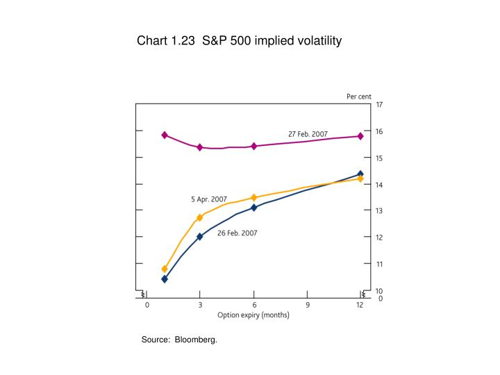 Chart 1.23  S&P 500 implied volatility