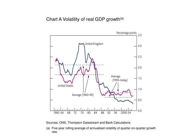 Chart A Volatility of real GDP growth