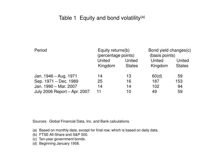 Table 1  Equity and bond volatility