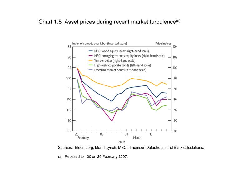 Chart 1.5  Asset prices during recent market turbulence