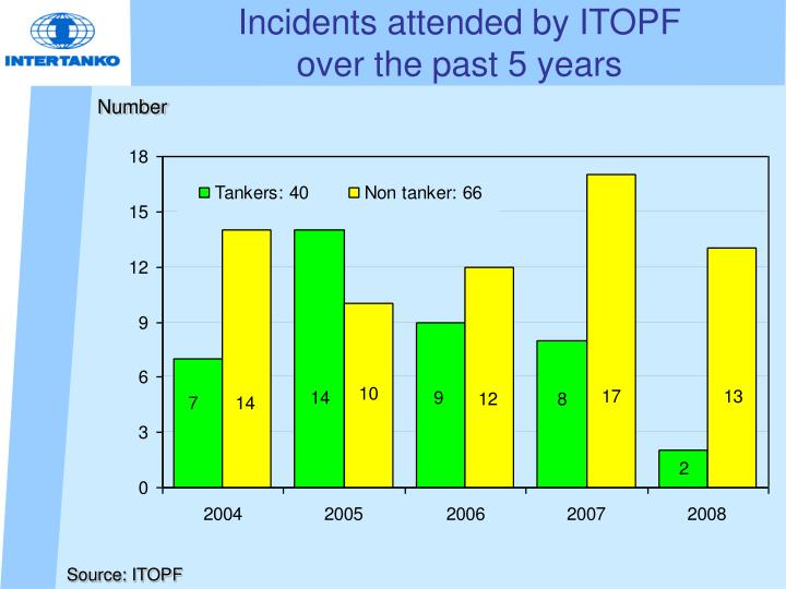 Incidents attended by ITOPF