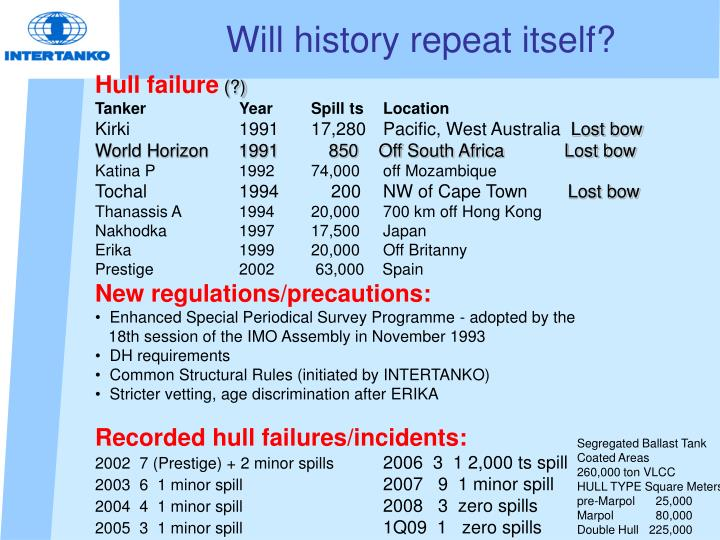 Will history repeat itself?