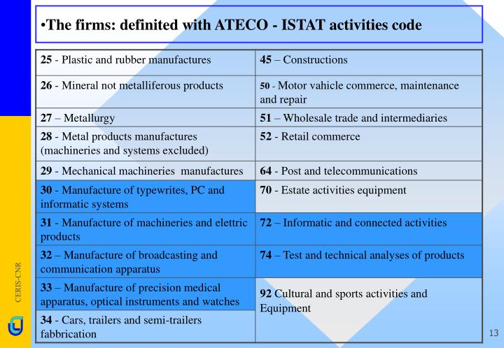 The firms: definited with ATECO - ISTAT activities code