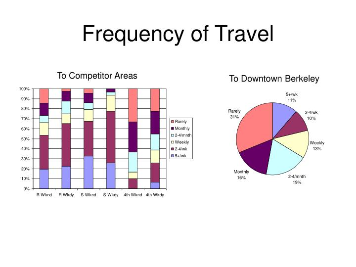 Frequency of Travel