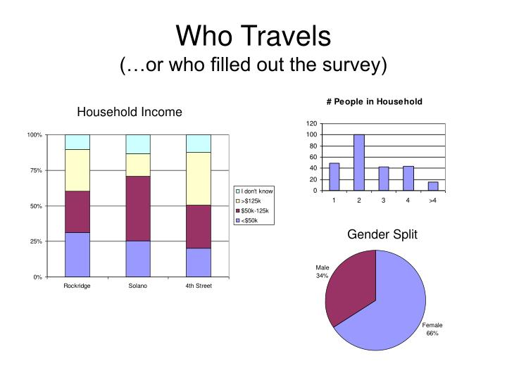 Who Travels
