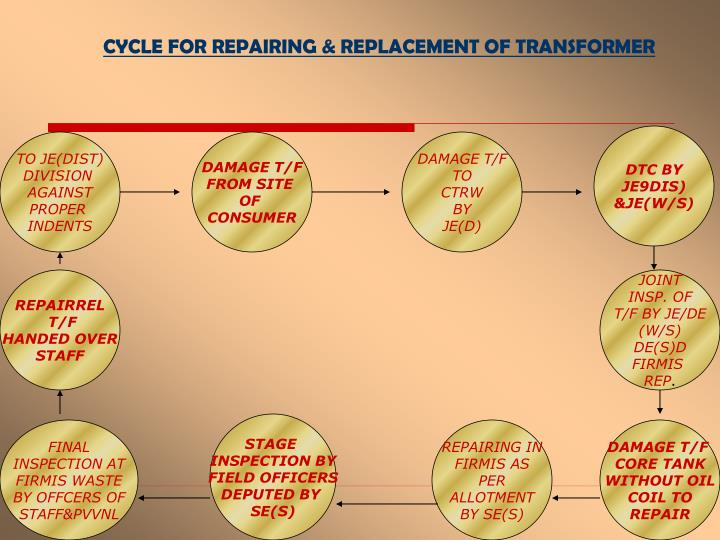 CYCLE FOR REPAIRING & REPLACEMENT OF TRANSFORMER