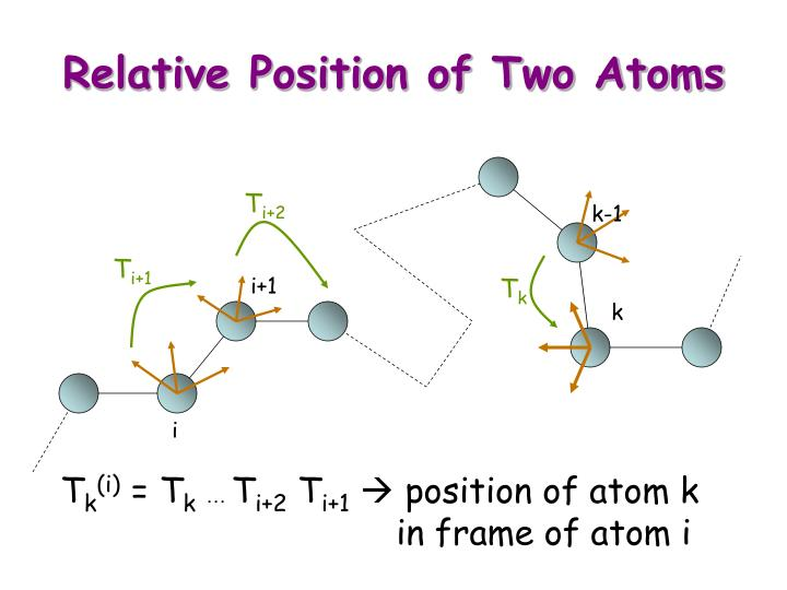 Relative Position of Two Atoms