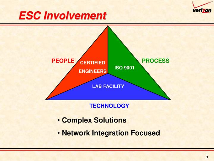 ESC Involvement