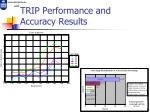 trip performance and accuracy results