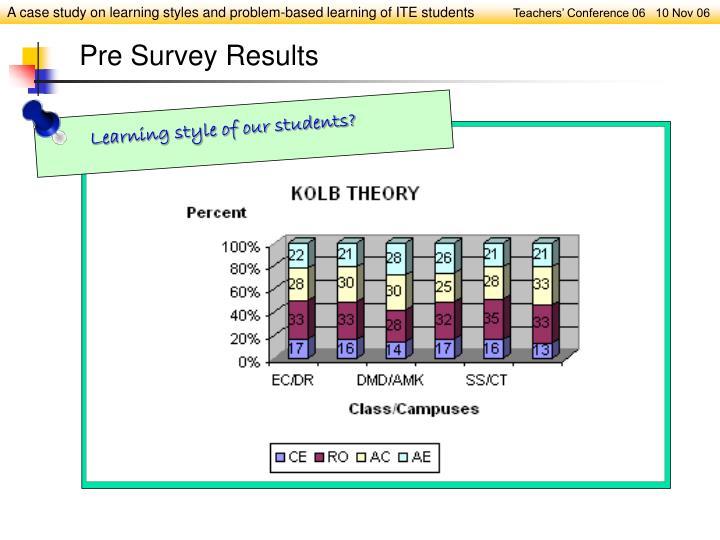 Pre Survey Results