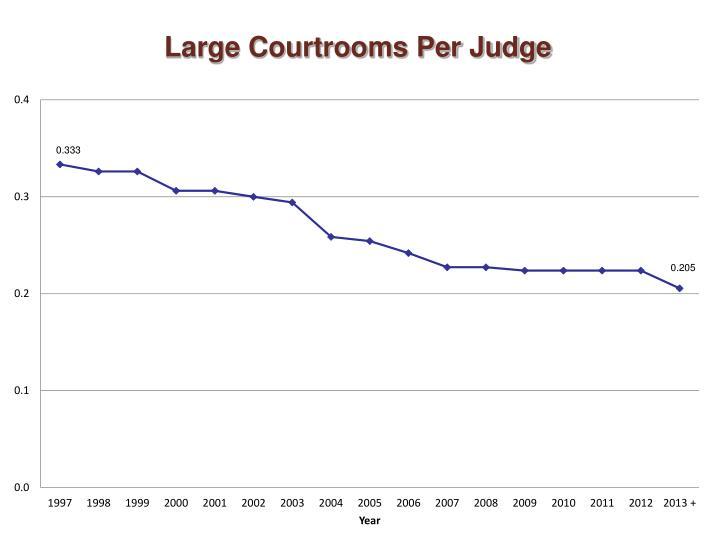 Large Courtrooms Per Judge