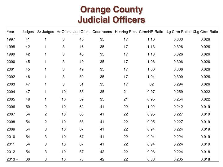 Orange county judicial officers