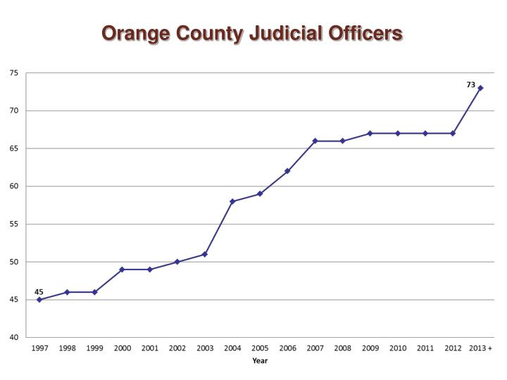 Orange county judicial officers1