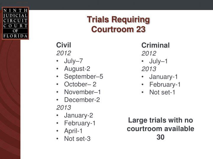 Trials Requiring