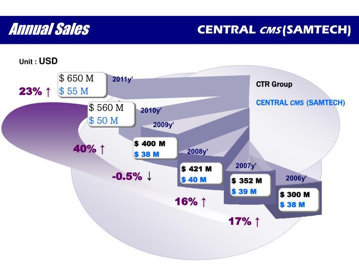 Annual Sales