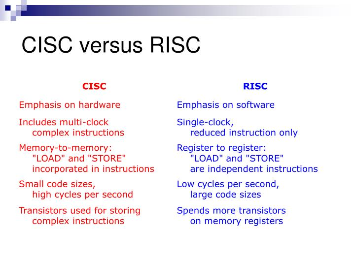 risc vs cisc
