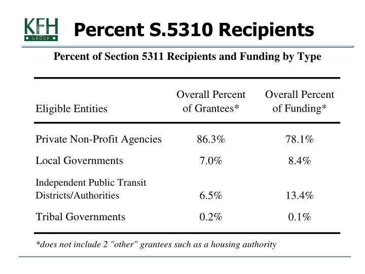 Percent S.5310 Recipients