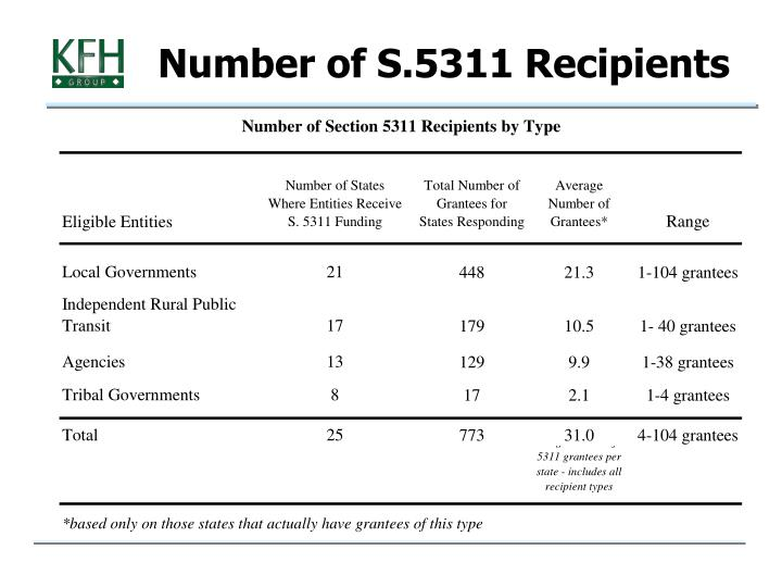 Number of S.5311 Recipients