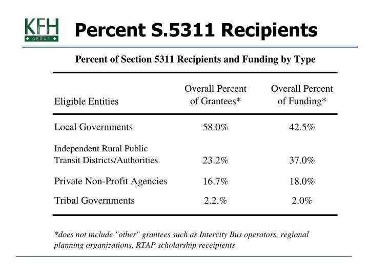 Percent S.5311 Recipients
