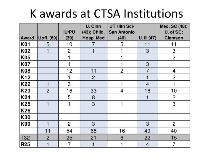 K awards at CTSA Institutions