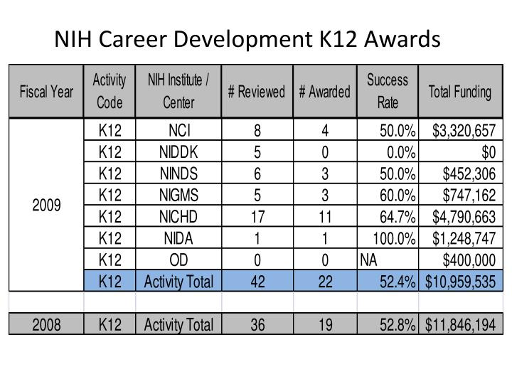NIH Career Development K12 Awards