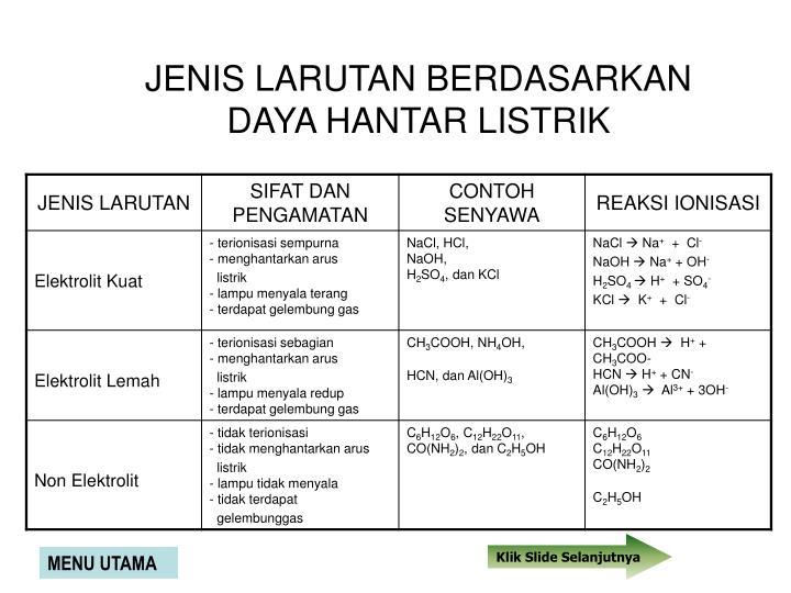 Ppt Larutan Garam Dapur Powerpoint Presentation Id 4011742