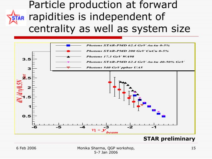 Particle production at forward rapidities is independent of centrality as well as system size