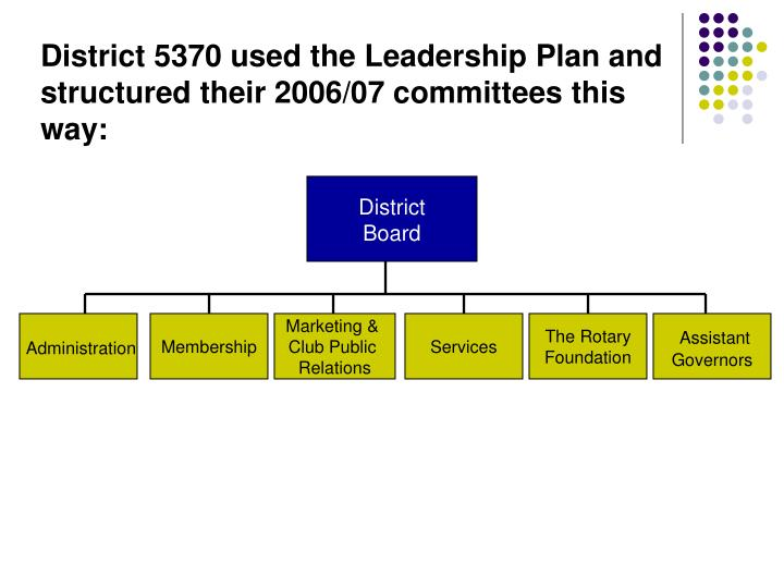 District 5370 used the Leadership Plan and structured their 2006/07 committees this way: