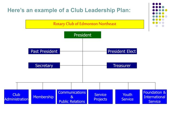 Here's an example of a Club Leadership Plan: