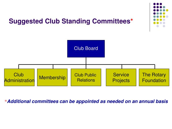 Suggested Club Standing Committees