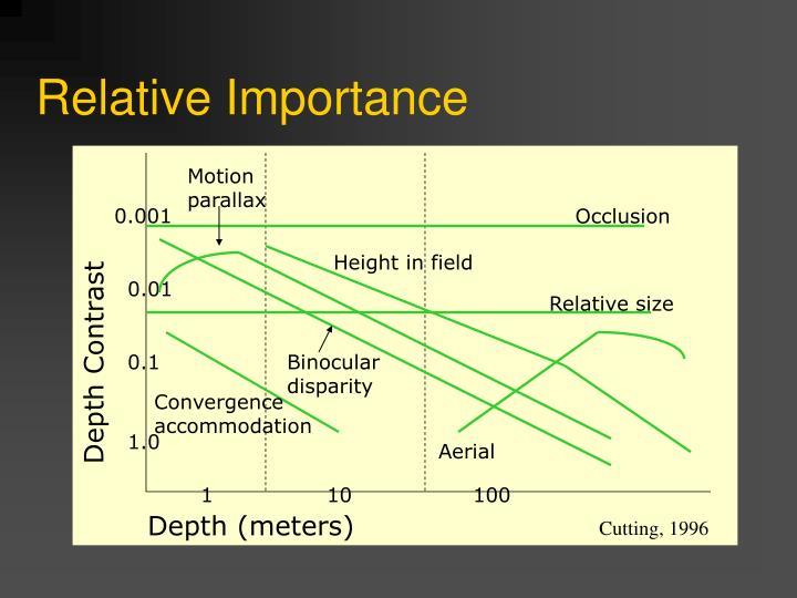 Relative Importance