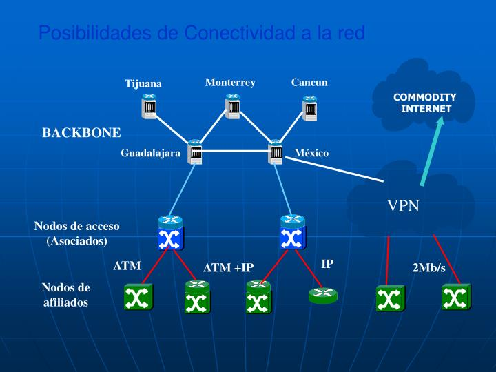 Posibilidades de Conectividad a la red