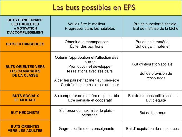 Les buts possibles en EPS