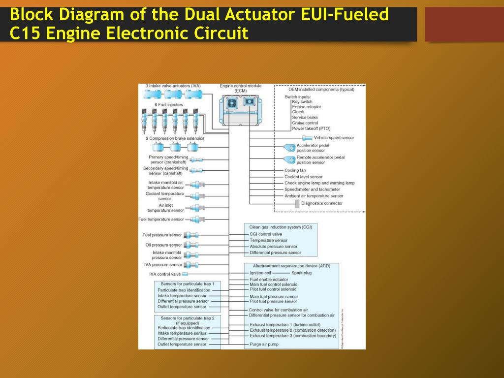 block diagram of the dual actuator eui-fueled c15 engine electronic circuit